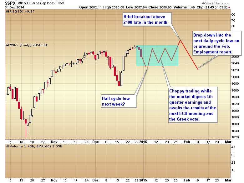 spx choppy jan