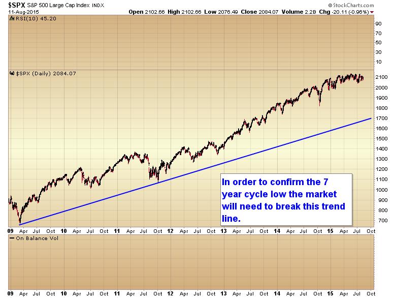 spx trend line
