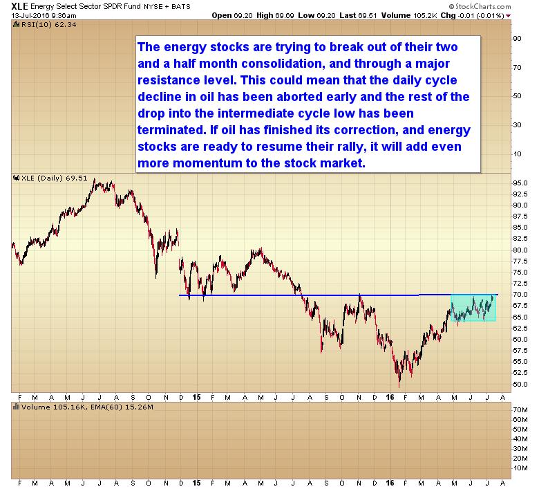 Energy Stocks Breakout